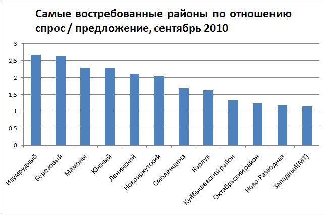Спрос и предложение на рынке земли Иркутска и Иркутского района в августе 2010