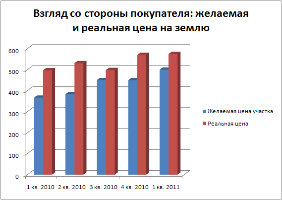 Рынок земли Иркутска в первых месяцах 2011 года