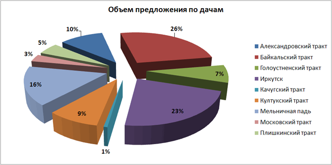 Первое полугодие 2011 года на рынке земли и загородной недвижимости Иркутска