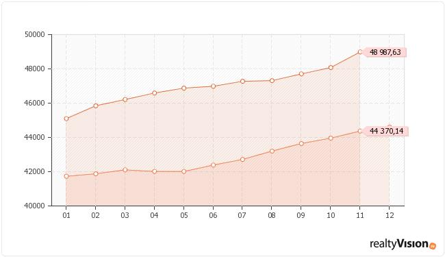 Сравнение средних цен на вторичную недвижимость Иркутска по месяцам
