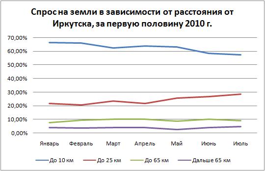 Спрос и предложение на рынке земли Иркутска и Иркутского района в июле 2010